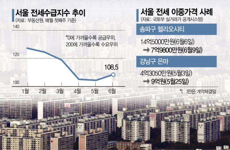 '수급난·이중가격'…불안한 서울 전세시장