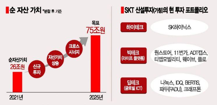 [SKT신설투자 로드맵]3년간 반도체·ICT 5조원 투자…순자산가치 3배로