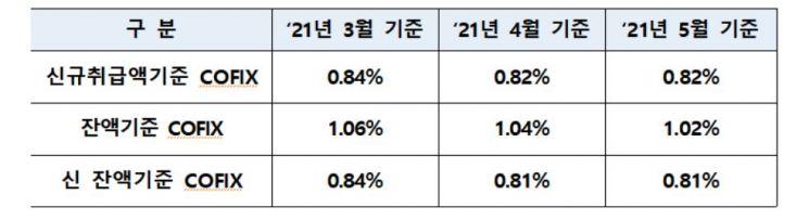 5월 신규 코픽스 0.82%…4월과 같아(상보)