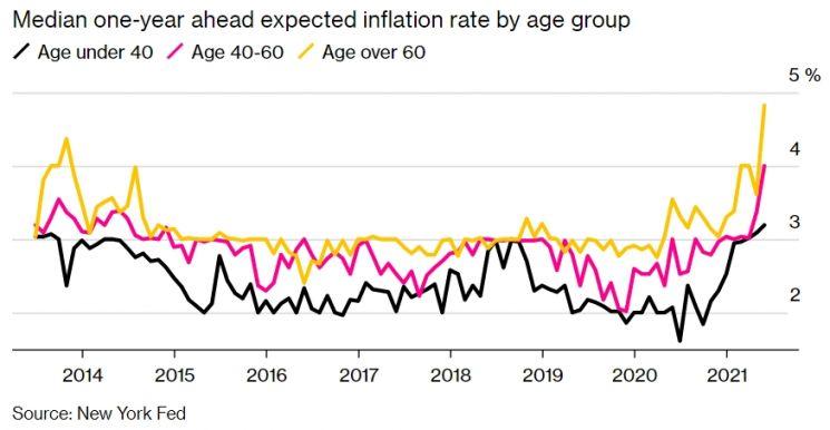美 인플레이션 기대치에도 세대차…1970년대 고물가 시대 경험차 때문