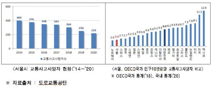 서울 교통사고 사망자 12%↓, 10만명 당 2.3명…사고 집계 이후 '최저'