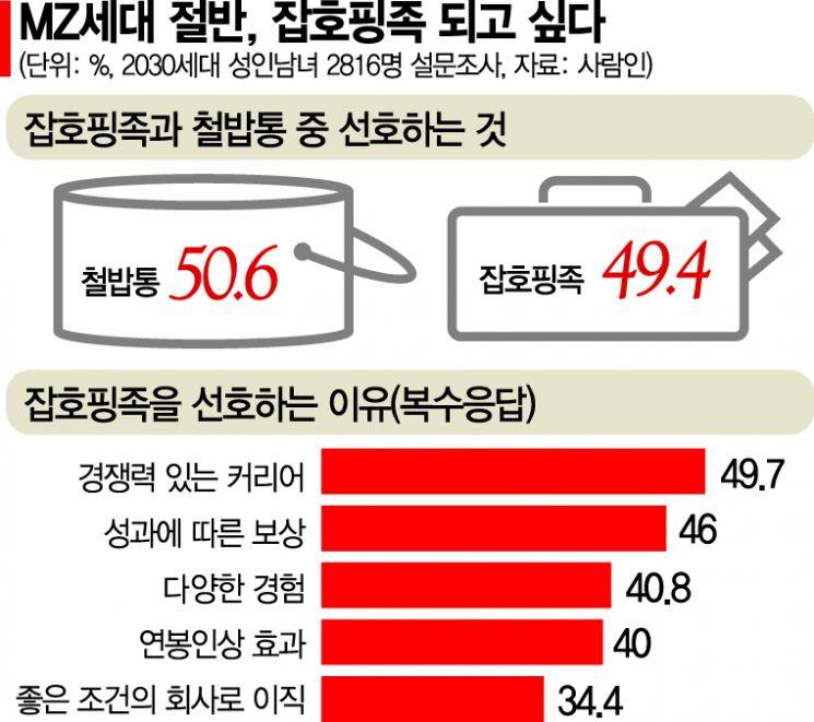 [요즘 신입] ①철밥통 걷어차는 2030