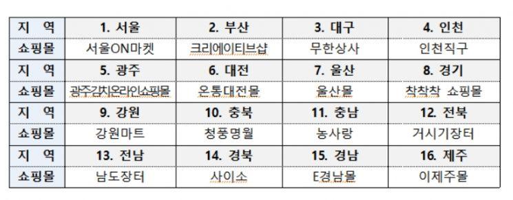 주요 지자체 쇼핑몰 목록[사진 제공=중소벤처기업부]