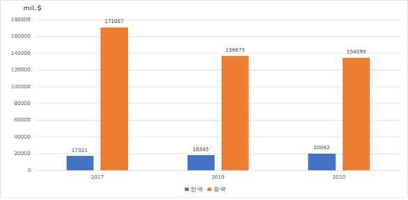 미국의 ATP 수입 중 한국과 중국의 연도별 규모 (자료=U.S Census Bureau, 한경연)