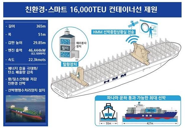 HMM, 1만6000TEU급 7호선은 '다온호'…20일 유럽항로 투입