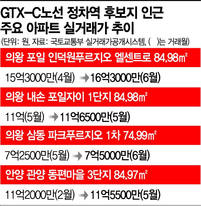 인덕원 호가 20억…GTX發 묻지마 집값 상승