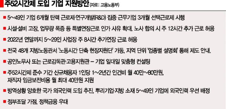 절박한 中企 읍소에도…50인 미만 사업장 '주52시간제' 강행