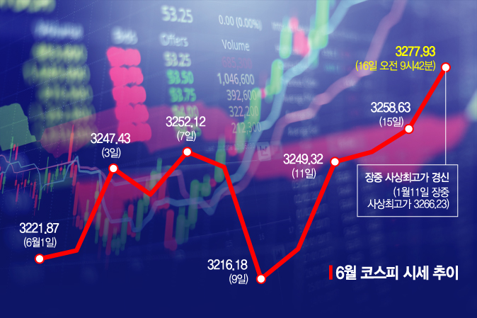 '진격의 코스피 랠리' 장중·종가 신기록 행진…코스닥은 천스닥 시동