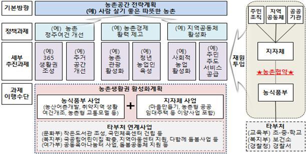 농촌협약의 기본 개념도 예시.(자료=농림축산식품부)