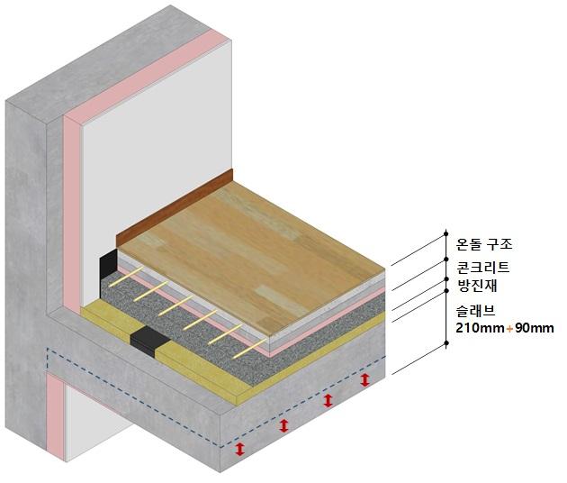"""SK에코플랜트, 층간소음 저감 바닥구조 개발…""""국내 최고 수준"""""""