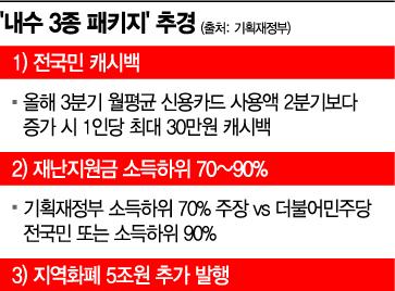 [단독]지역화폐 5조 추가발행…선별 지원금·캐시백 최대 30만원