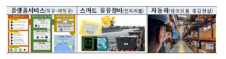 국토부, 물류혁신 선도 유망 창업기업 28개사 선정