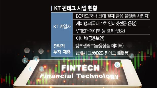 KT, '경리나라' 웹케시와도 혈맹…금융 플랫폼 '일' 낸다