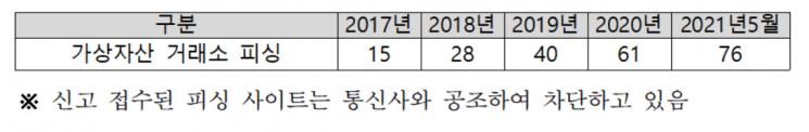 (자료: 윤창현 국민의힘 의원, 한국인터넷진흥원)