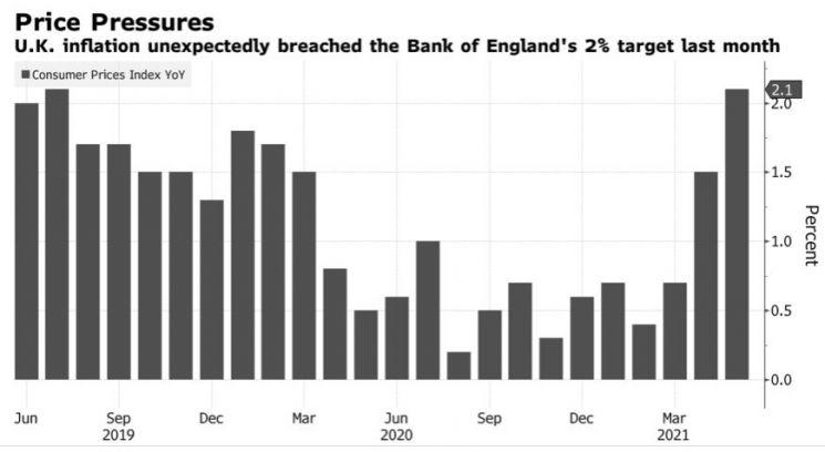 영국 소비자물가 상승률 추이  [출처= 블룸버그]