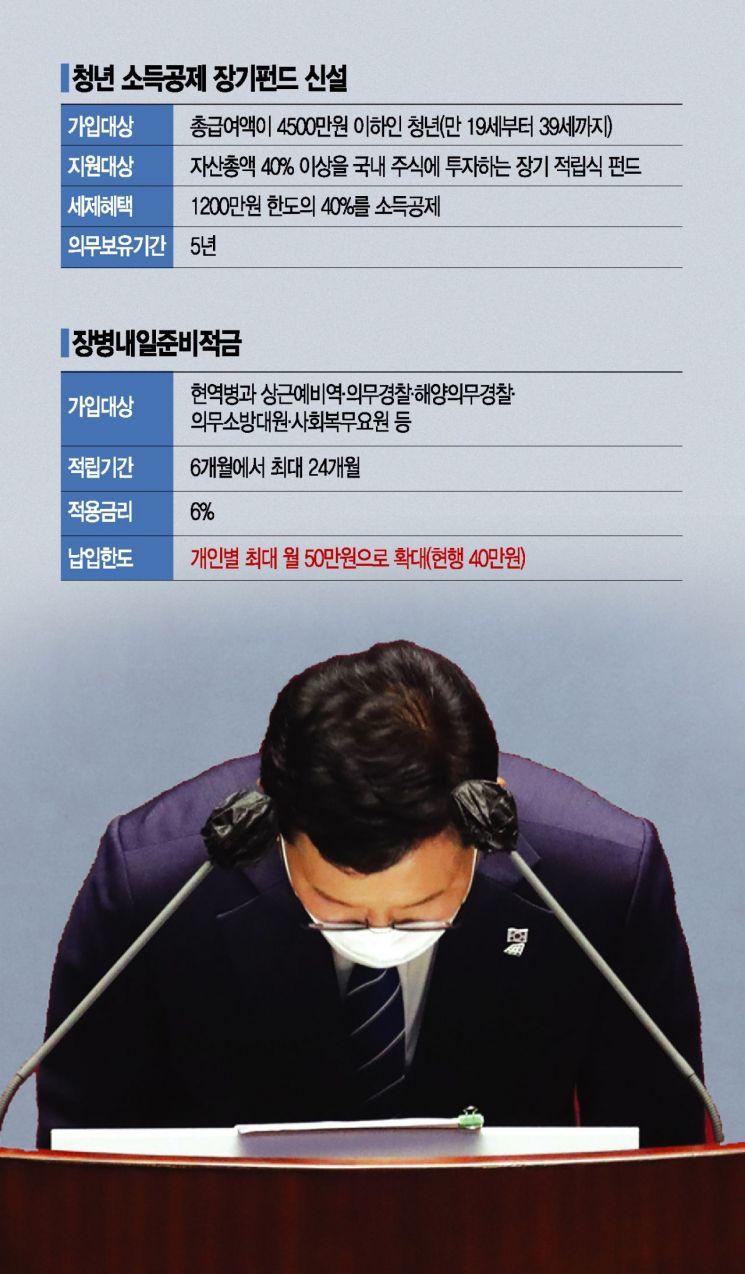 [단독]등 돌린 2030 잡기…청년 소득공제 장기펀드 출시·장병적금 한도 10만원↑