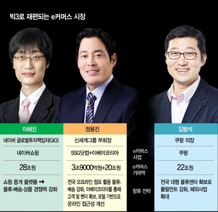 요동치는 e커머스 시장 … 이해진-정용진-김범석 '빅3'로 재편