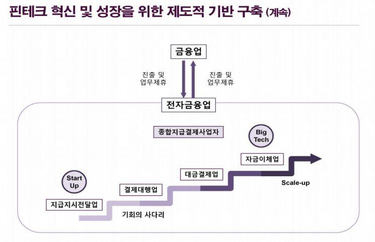 """""""전금법 개정안, 핀테크 스타트업 성장 위한 사다리"""""""