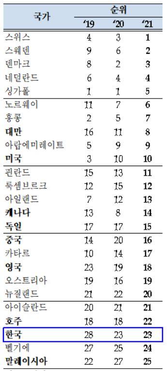 韓, IMD 국가경쟁력 순위 2년 연속 23위…'정부효율성' 6계단 하락