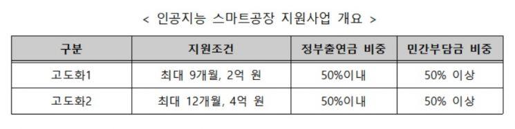 '인공지능 스마트공장' 구축, 연간 4억원 지원