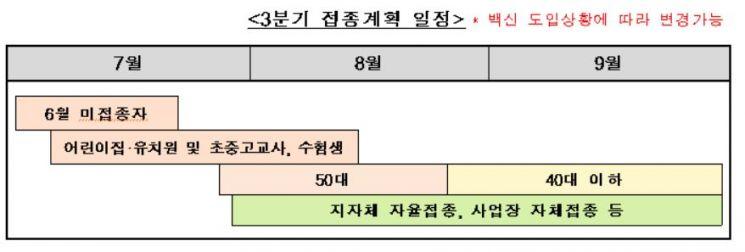 (자료=코로나19 예방접종대응추진단)