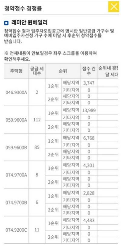 래미안 원베일리 1순위 경쟁률 (자료=한국부동산원 청약홈 캡쳐)