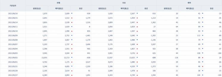 [일일펀드동향] 韓 채권형펀드 하루새 916억원 순유출