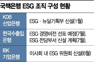 "ESG 위원회·조직 구축 나선 국책은행…""선도적 역할 기대""(종합)"
