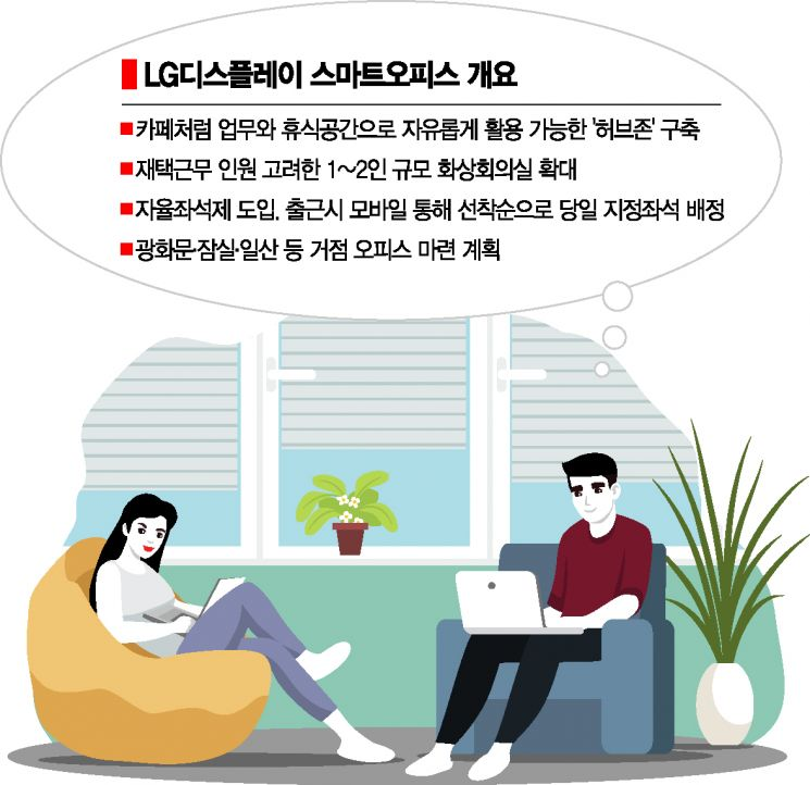 """""""카페야 사무실이야""""…LG디스플레이, 업무공간 '허브존' 변신"""