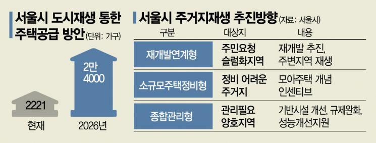 '오세훈표 도시재생' 서울 주택공급 늘릴 묘수될까