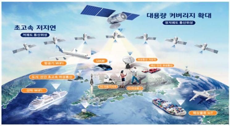 """""""2031년까지 저궤도위성 14기 띄운다"""" 6G 실증계획 발표"""