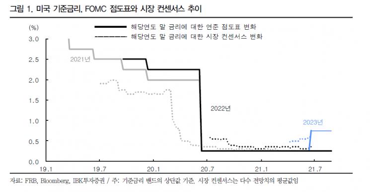 """""""매파적인 美 FOMC…불확실성 해소로 증시 하방 압력↓"""""""