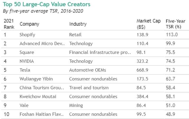 보스턴컨설팅그룹이 선정한 주주수익률 톱 50기업 중 상위 10개 기업/자료=보스턴컨설팅그룹