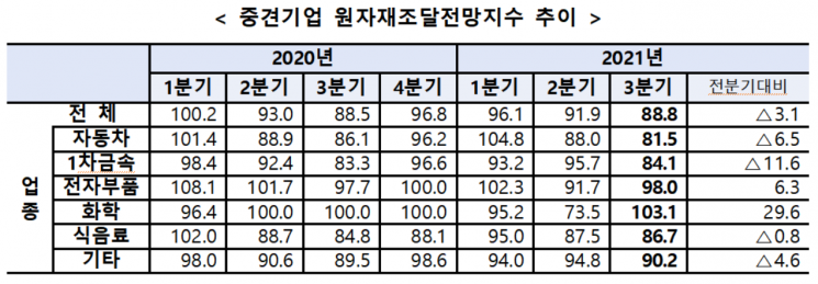 중견기업 원자재조달전망지수 추이. [사진제공 = 한국중견기업연합회]