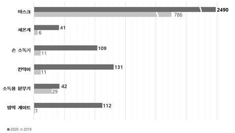 2016년~2020년 연도별 생활 방역용품 디자인 출원 현황 그래프. 특허청 제공