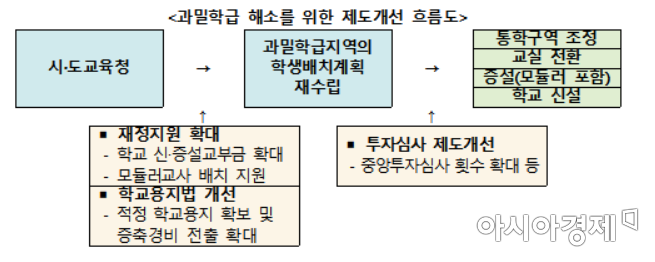 """2학기 학교밀집도 대폭 완화…유은혜 """"과밀학급도 등교 원해""""(종합)"""