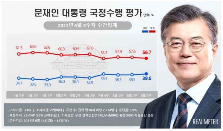 유럽 순방 마친 文 대통령, 지지율 40%대 근접…국힘, 최고치 경신[리얼미터]