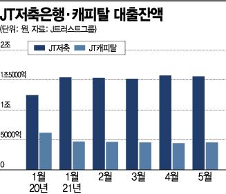 대출잔액 주춤하거나 역성장…늦어지는 JT저축銀·캐피탈 매각(종합)