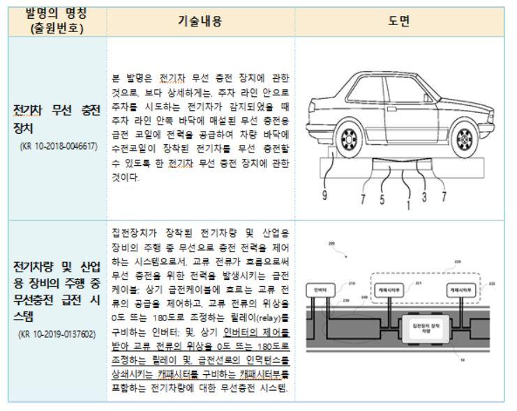 '무선충전도로 기술' 관련 주요 특허출원 사례. 특허청 제공