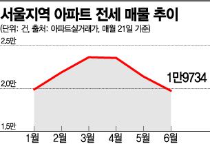 여름 전세 절벽…서울 매물 '2만건 벽' 무너졌다