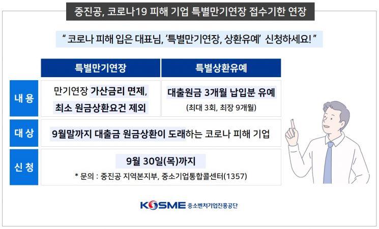 중진공, 코로나19 피해 中企 특별만기연장 접수기한 연장
