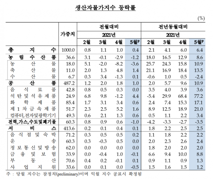 5월 생산자물가지수 역대 최고…7개월 연속 상승