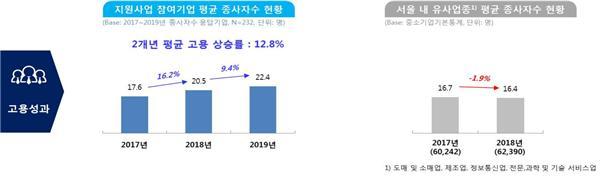 서울시, 1만 중소기업 지식재산권 출원·보호 지원…지재권 증가율 25%↑