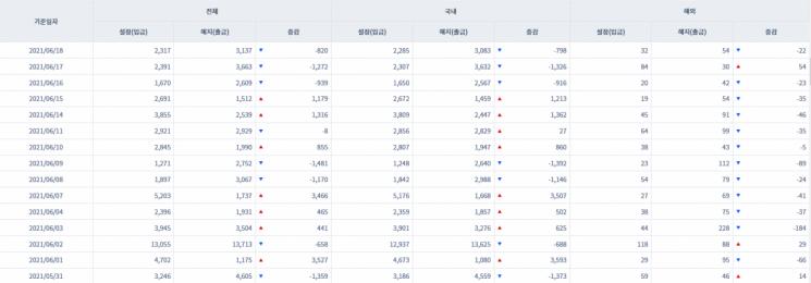 [일일펀드동향] 韓 채권형펀드 3거래일간 3000억원 순유출