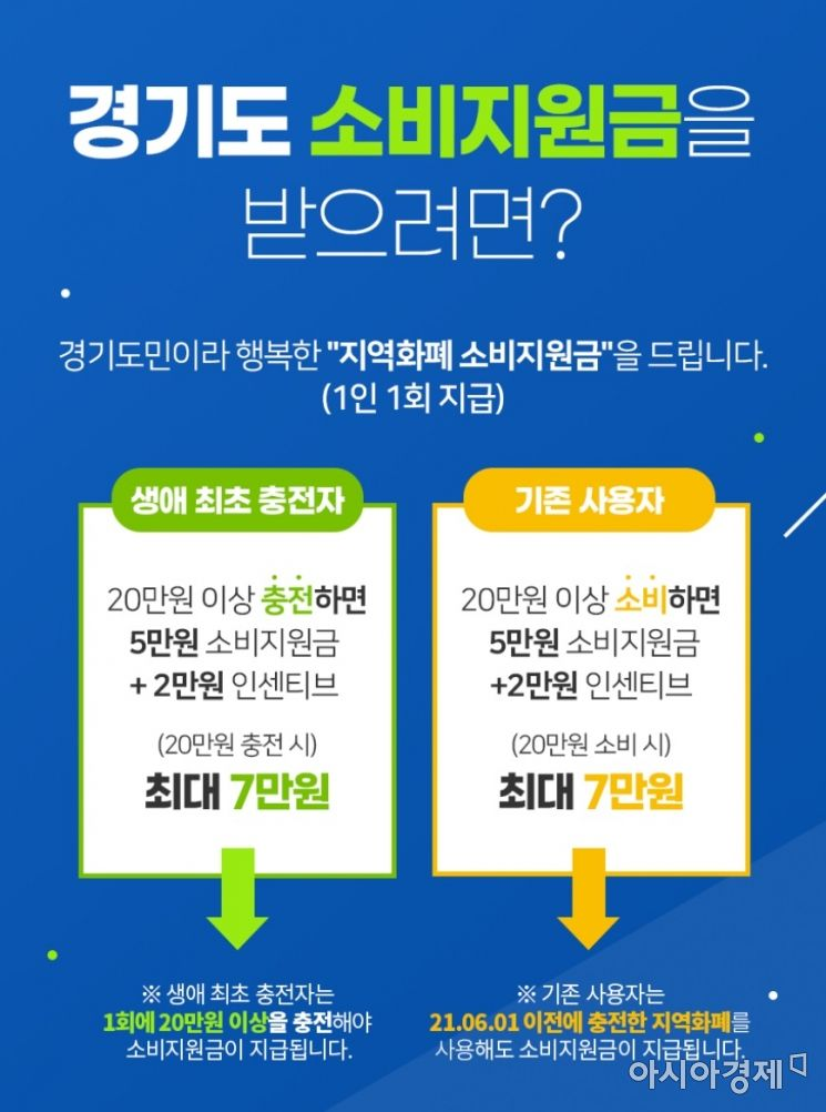 경기도, '2차 소비 지원금' 620억 원 모두 소진