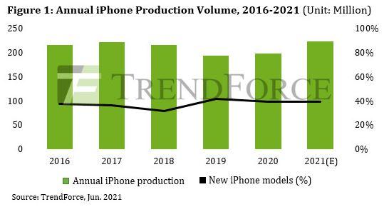 연간 아이폰 생산규모 추이 (2021년은 전망치) [출처: 트렌드포스]
