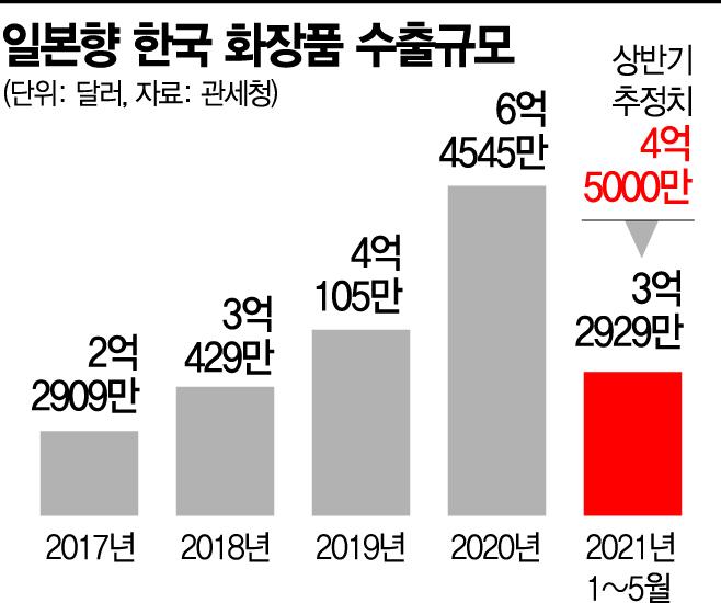 [日 수출 역대 최고]K뷰티, J메이크업