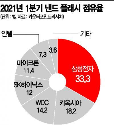 삼성전자, 中시안 2공장 '풀가동' 초읽기…현지 엔지니어 채용 확대