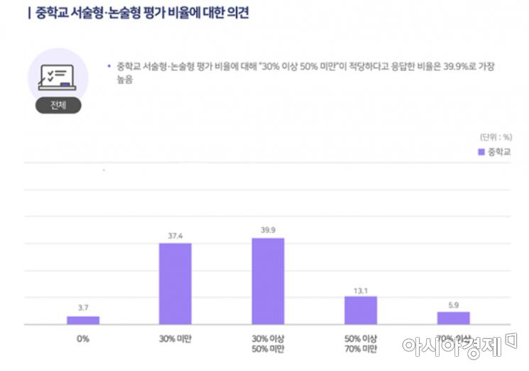 """국민 48% """"서술형 평가 위해 읽기·쓰기 교육 확대해야"""""""