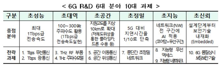 """5G 이어 6G 기술주도권 이어간다"" 과기정통부, 6G R&D 실행계획 수립"